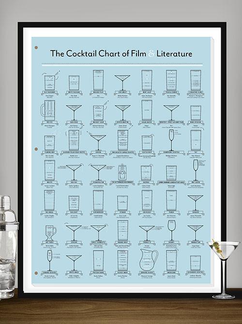 CocktailChart